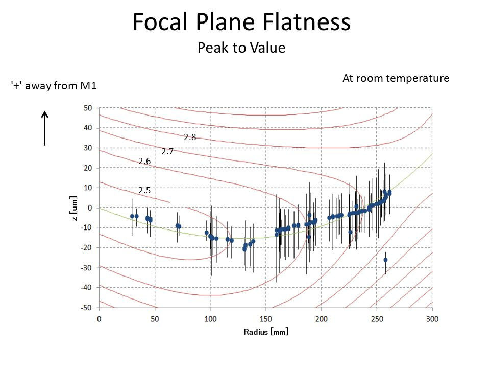 Focal Plane Flatness Peak to Value Z [um] +σ 2.5 2.6 2.7 2.8 At room temperature + away from M1
