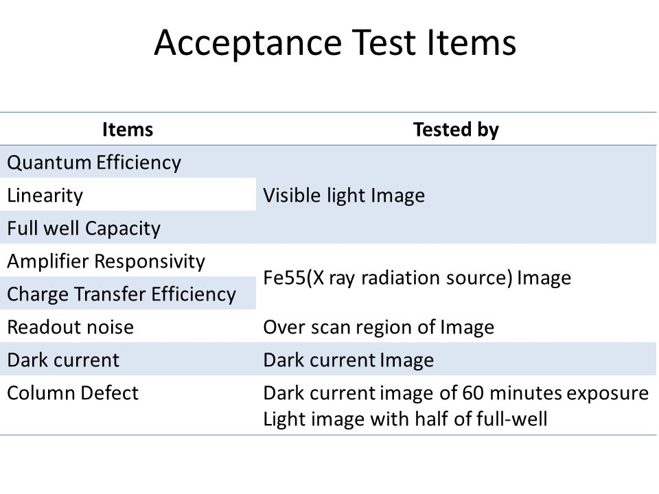Acceptance Test Items ItemsTested by Quantum Efficiency Visible light Image Linearity Full well Capacity Amplifier Responsivity Fe55(X ray radiation source) Image Charge Transfer Efficiency Readout noiseOver scan region of Image Dark currentDark current Image Column DefectDark current image of 60 minutes exposure Light image with half of full-well