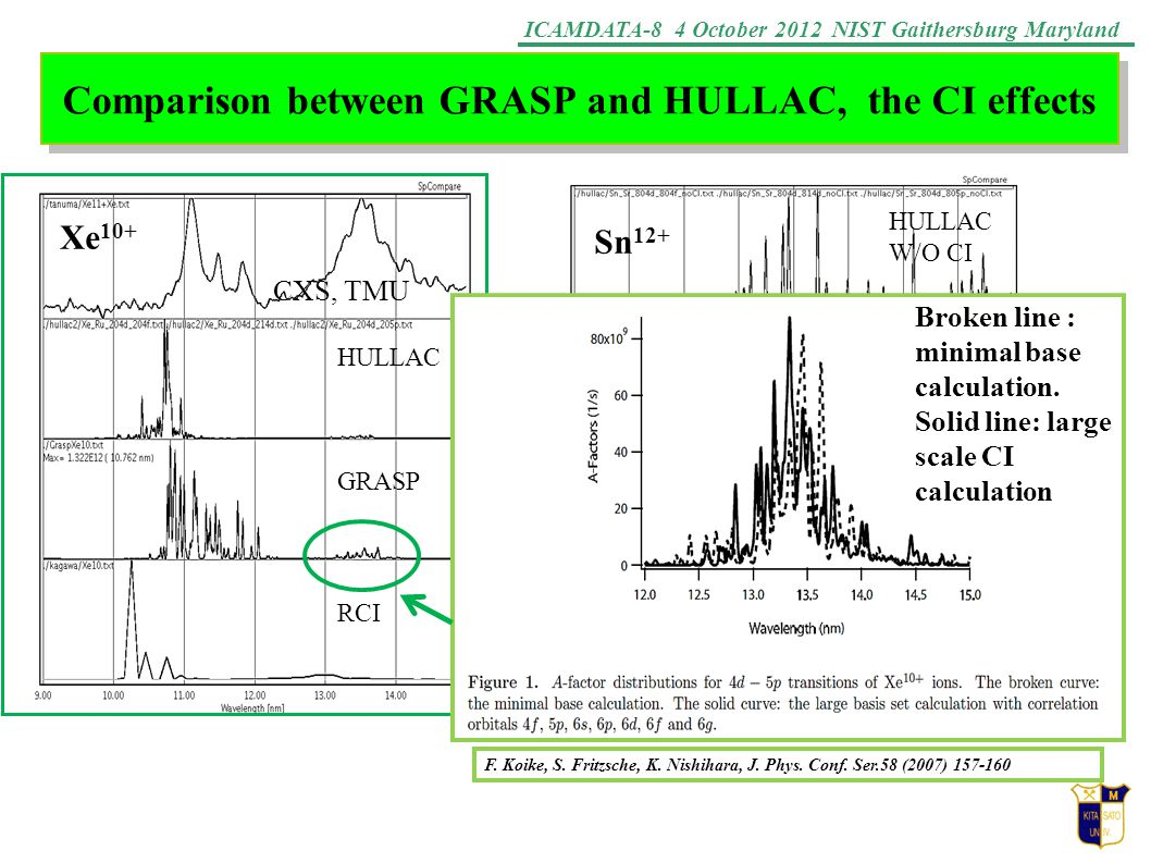 ICAMDATA-8 4 October 2012 NIST Gaithersburg Maryland Comparison between GRASP and HULLAC, the CI effects HULLAC W/O CI HULLAC With CI GRASP With C I Sn 12+ 11 12 13 14 15 Wavelength (nm) CXS, TMU Xe 10+ HULLAC GRASP RCI F.