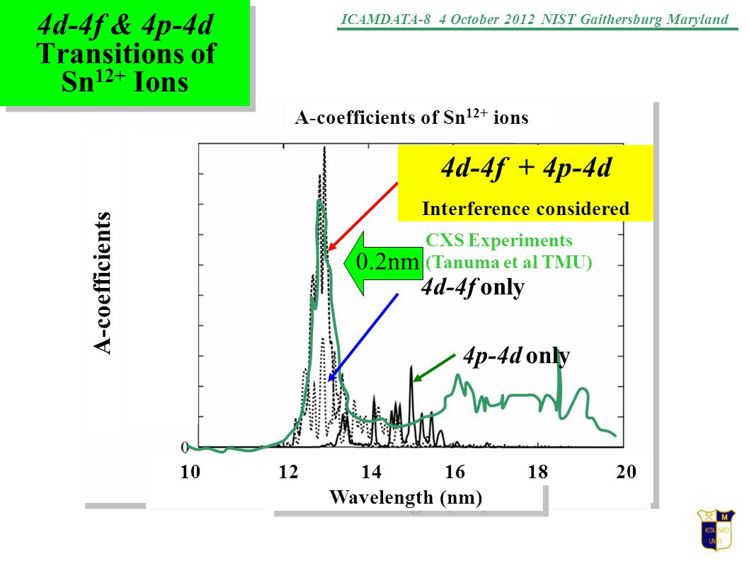 ICAMDATA-8 4 October 2012 NIST Gaithersburg Maryland 4d-4f & 4p-4d Transitions of Sn 12+ Ions 10 12 14 16 18 20 Wavelength (nm) 0.2nm 4d-4f + 4p-4d Interference considered 4d-4f only 4p-4d only A-coefficients of Sn 12+ ions A-coefficients CXS Experiments (Tanuma et al TMU)