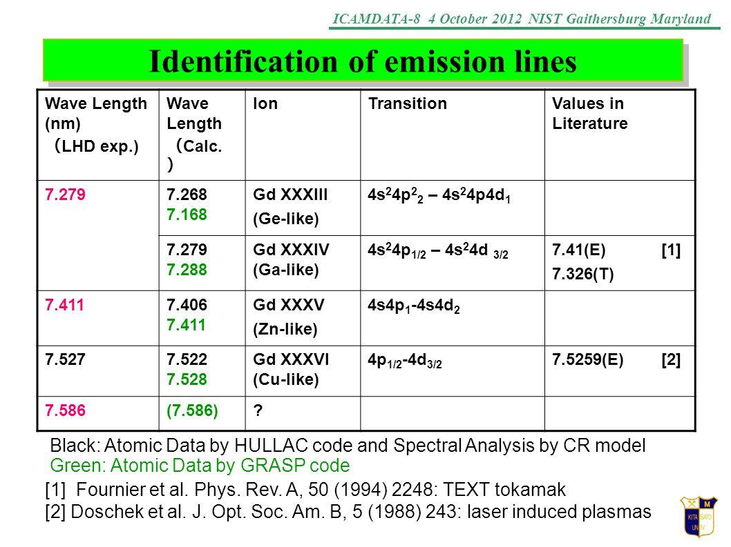 ICAMDATA-8 4 October 2012 NIST Gaithersburg Maryland Identification of emission lines Wave Length (nm) ( LHD exp.) Wave Length ( Calc. ) IonTransition