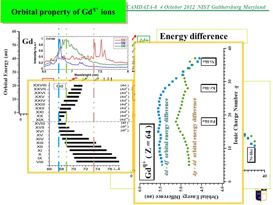 ICAMDATA-8 4 October 2012 NIST Gaithersburg Maryland Orbital property of Gd q+ ions Energy difference