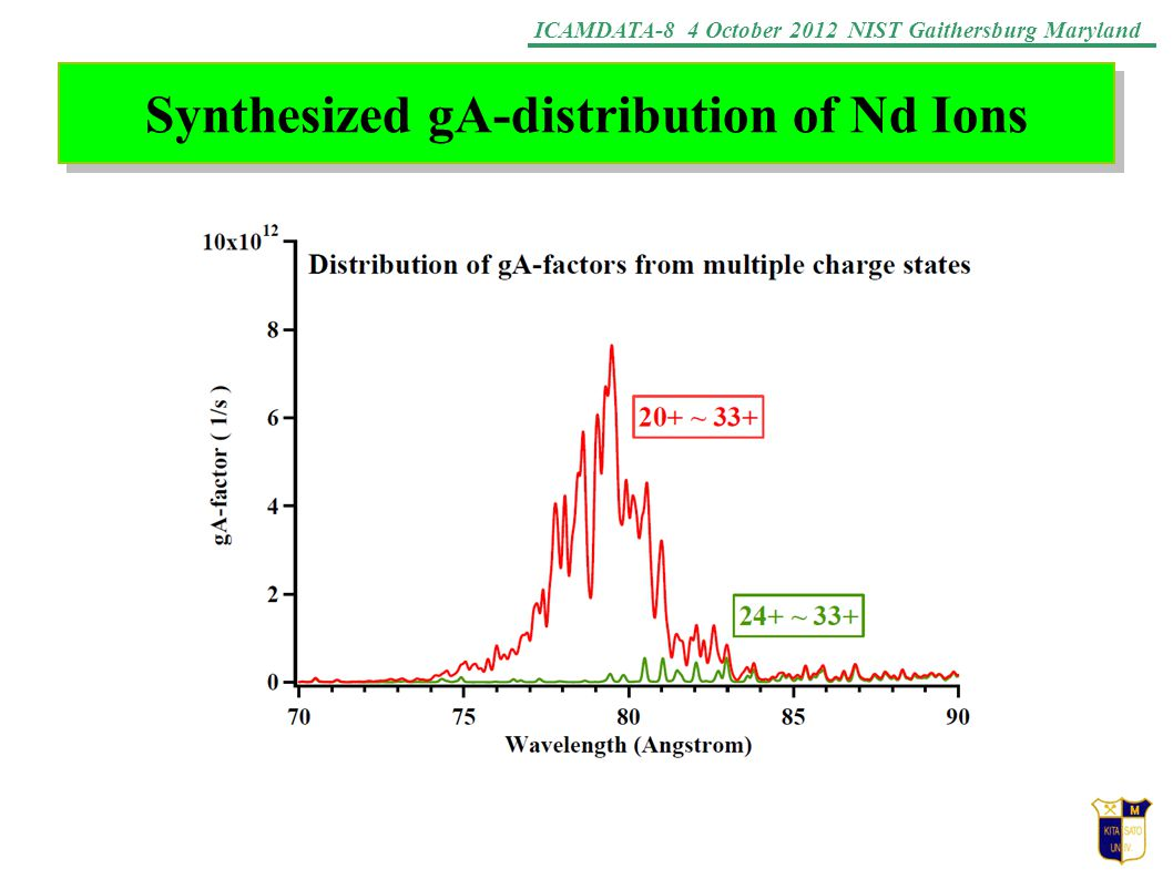 ICAMDATA-8 4 October 2012 NIST Gaithersburg Maryland Synthesized gA-distribution of Nd Ions