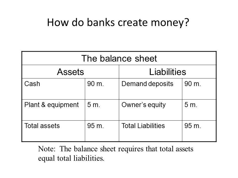 How do banks create money? The balance sheet AssetsLiabilities Cash90 m.Demand deposits90 m. Plant & equipment5 m.Owner's equity5 m. Total assets95 m.