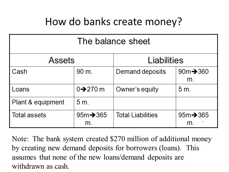 How do banks create money? The balance sheet AssetsLiabilities Cash90 m.Demand deposits90m  360 m. Loans0  270 mOwner's equity5 m. Plant & equipment