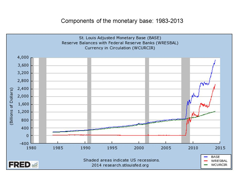 Components of the monetary base: 1983-2013