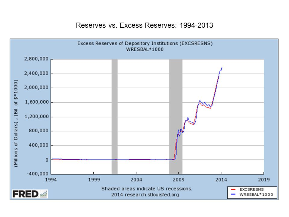 Reserves vs. Excess Reserves: 1994-2013