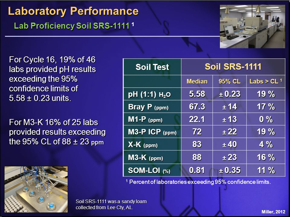 Soil Test Soil SRS-1111 Median 95% CL Labs > CL 1 pH (1:1) H 2 O pH (1:1) H 2 O5.58 ± 0.23 19 % Bray P (ppm) Bray P (ppm)67.3 ± 14 17 % M1-P (ppm) M1-P (ppm)22.1 ± 13 0 % M3-P ICP (ppm) M3-P ICP (ppm)72 ± 22 19 % X-K (ppm) X-K (ppm)83 ± 40 4 % M3-K (ppm) M3-K (ppm)88 ± 23 16 % SOM-LOI (%) SOM-LOI (%)0.81 ± 0.35 11 % 1 Percent of laboratories exceeding 95% confidence limits.