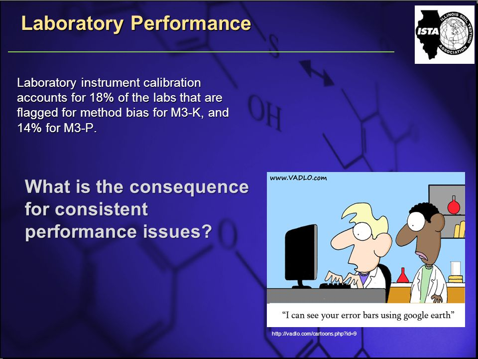 What is the consequence for consistent performance issues.