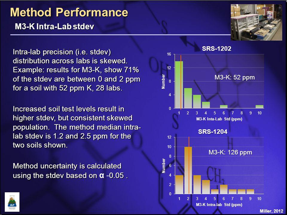 Method Performance 1 75 soils, 2007-2012, three replications.