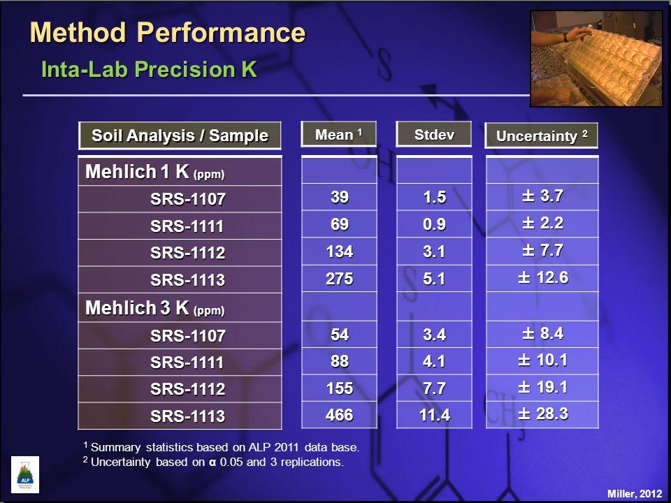 Method Performance Soil Analysis / Sample Mehlich 1 P (ppm) SRS-1107 SRS-1107 SRS-1111 SRS-1111 SRS-1113 SRS-1113 Mehlich 3 P ICP (ppm) SRS-1107 SRS-1107 SRS-1111 SRS-1111 SRS-1113 SRS-1113 Stdev 1 Summary statistics based on ALP 2011 data base.