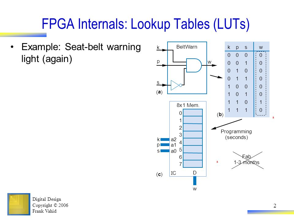 Digital Design Copyright © 2006 Frank Vahid 2 FPGA Internals: Lookup Tables (LUTs) Example: Seat-belt warning light (again) k p s w BeltWarn ( a ) ( b ) k 0 0 0 0 1 1 1 1 p 0 0 1 1 0 0 1 1 s 0 1 0 1 0 1 0 1 w 0 0 0 0 0 0 1 0 Programming (seconds) Fab 1-3 months a a ( c ) 8x1 Mem.