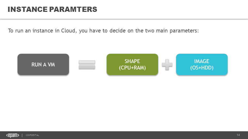 14 CONFIDENTIAL INSTANCE PARAMTERS To run an instance in Cloud, you have to decide on the two main parameters: RUN A VM SHAPE (CPU+RAM) SHAPE (CPU+RAM) IMAGE (OS+HDD) IMAGE (OS+HDD)