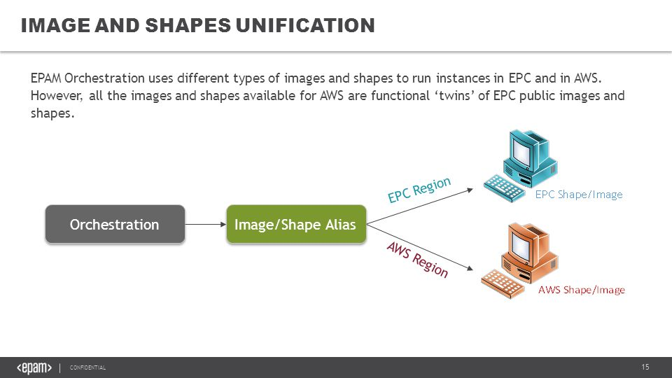 15 CONFIDENTIAL IMAGE AND SHAPES UNIFICATION EPAM Orchestration uses different types of images and shapes to run instances in EPC and in AWS.