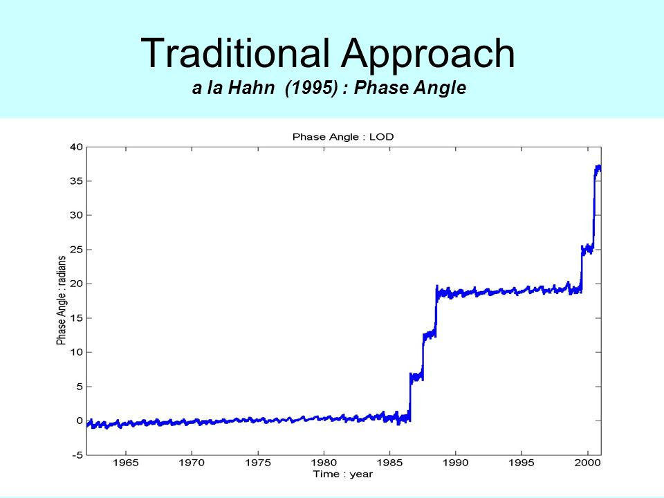 Traditional Approach a la Hahn (1995) : Phase Angle