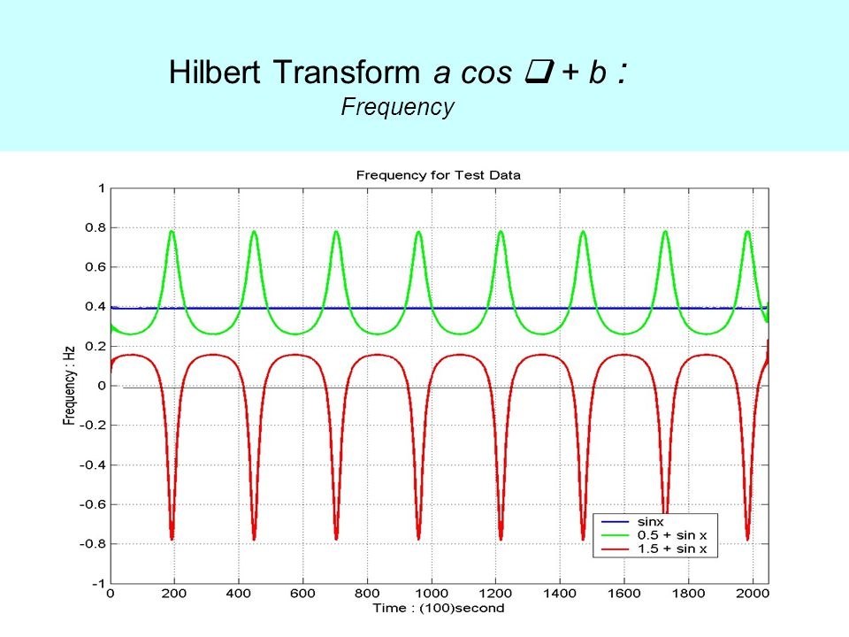 Hilbert Transform a cos  + b : Frequency