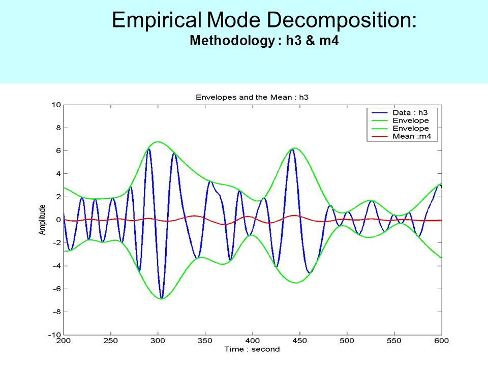 Empirical Mode Decomposition: Methodology : h3 & m4