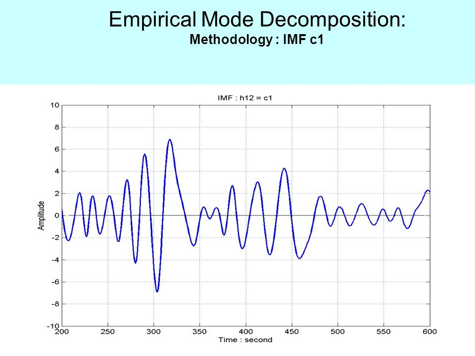 Empirical Mode Decomposition: Methodology : IMF c1