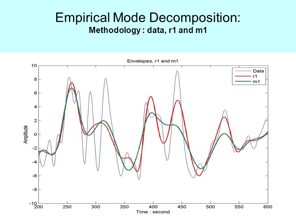 Empirical Mode Decomposition: Methodology : data, r1 and m1