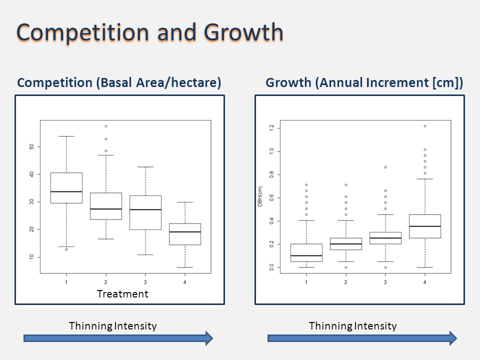 Competition and Growth Competition (Basal Area/hectare)Growth (Annual Increment [cm]) Thinning Intensity Treatment