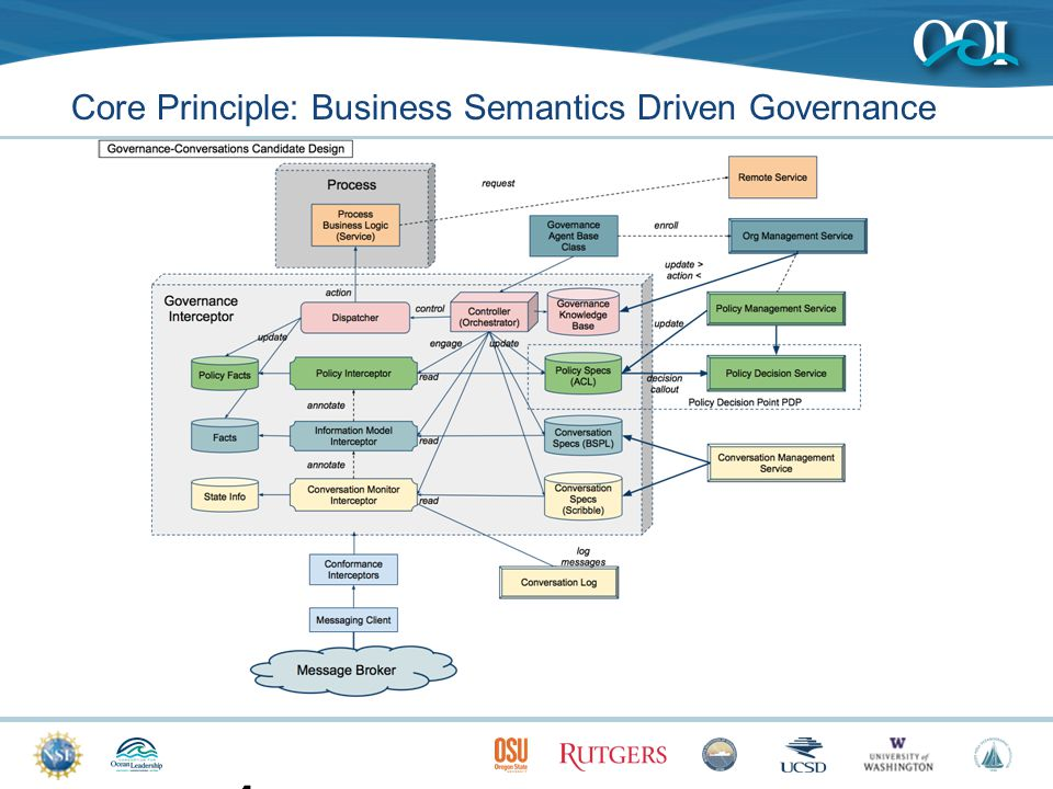11 Core Principle: Business Semantics Driven Governance
