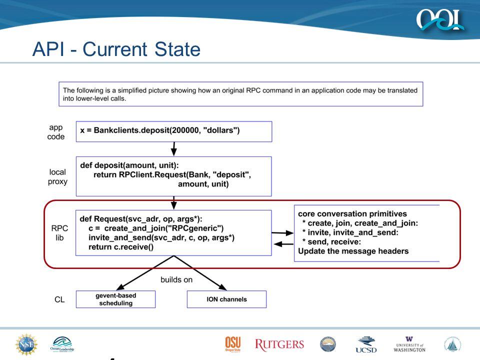 API - Current State 12