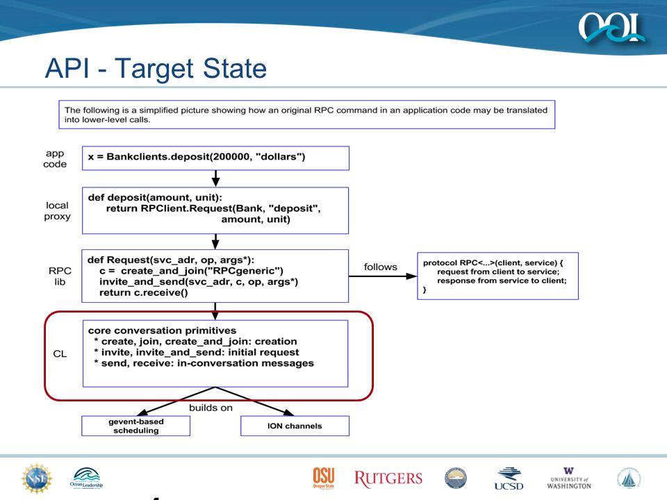 API - Target State 13