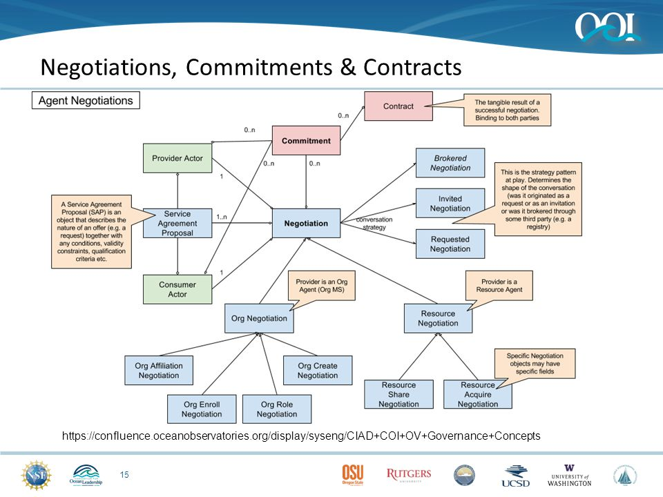 Negotiations, Commitments & Contracts 15 https://confluence.oceanobservatories.org/display/syseng/CIAD+COI+OV+Governance+Concepts