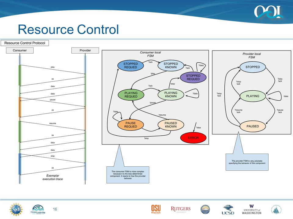 Resource Control 16