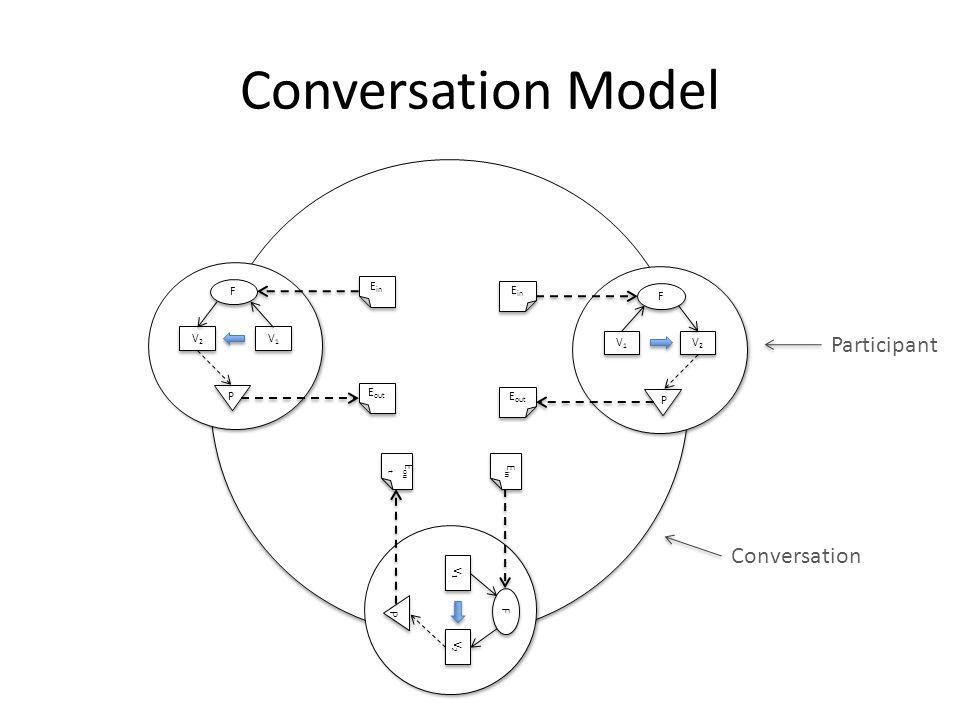 Conversation Model V1V1 V1V1 V2V2 V2V2 F F P E out E in V1V1 V1V1 V2V2 V2V2 F F P E out E in V1V1 V1V1 V2V2 V2V2 FF P E ou t E in Participant Conversation
