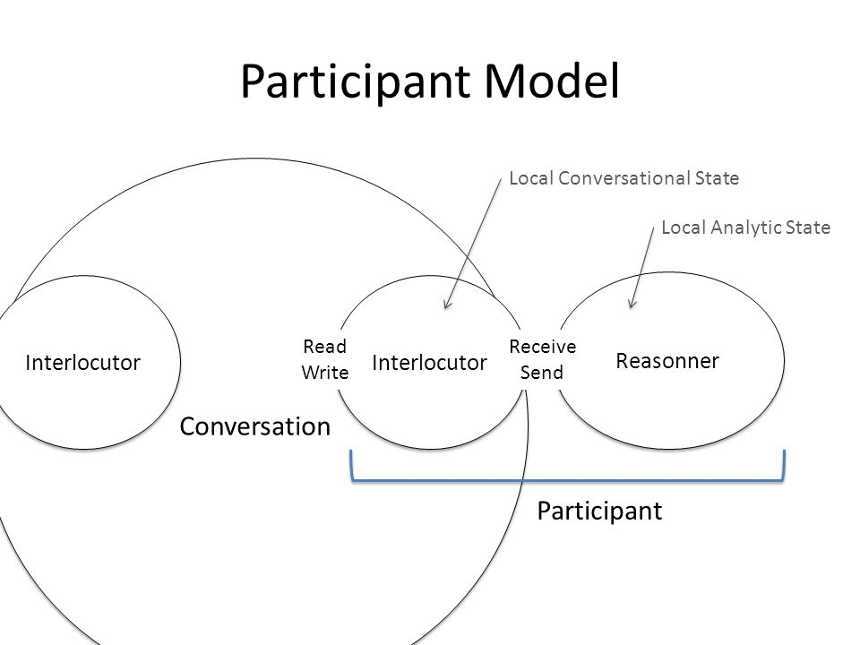 Participant Model Conversation Reasonner Interlocutor Receive Send Participant Read Write Local Conversational State Local Analytic State