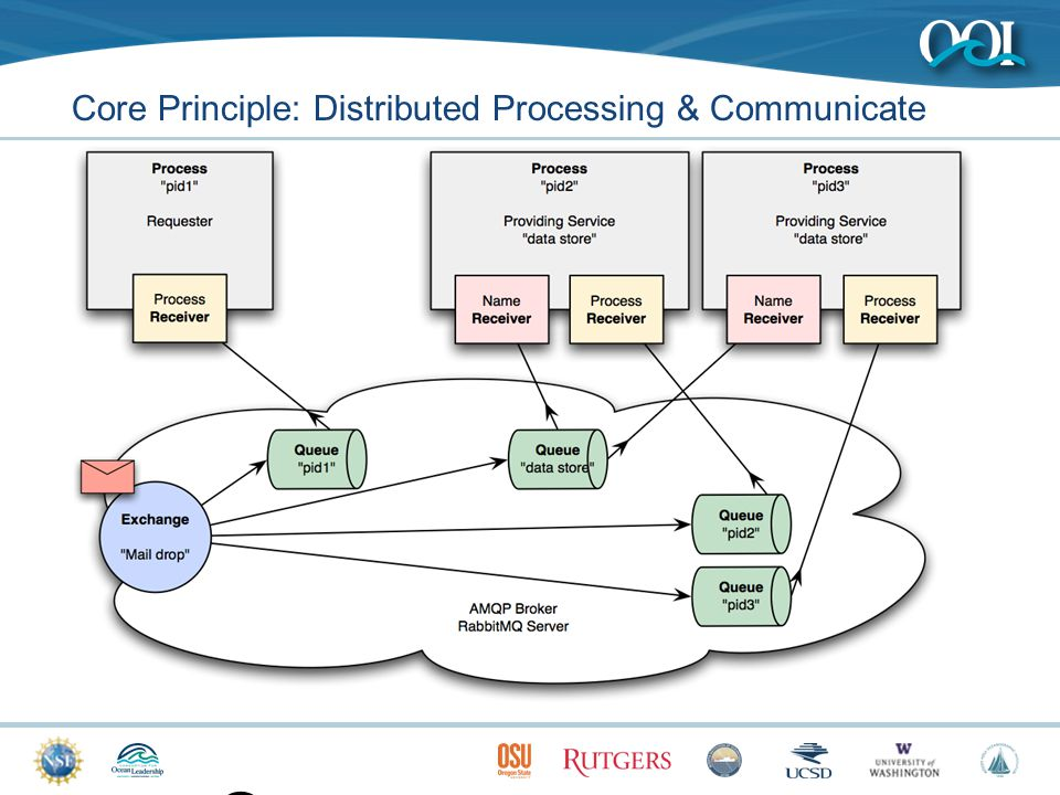 9 Core Principle: Distributed Processing & Communicate