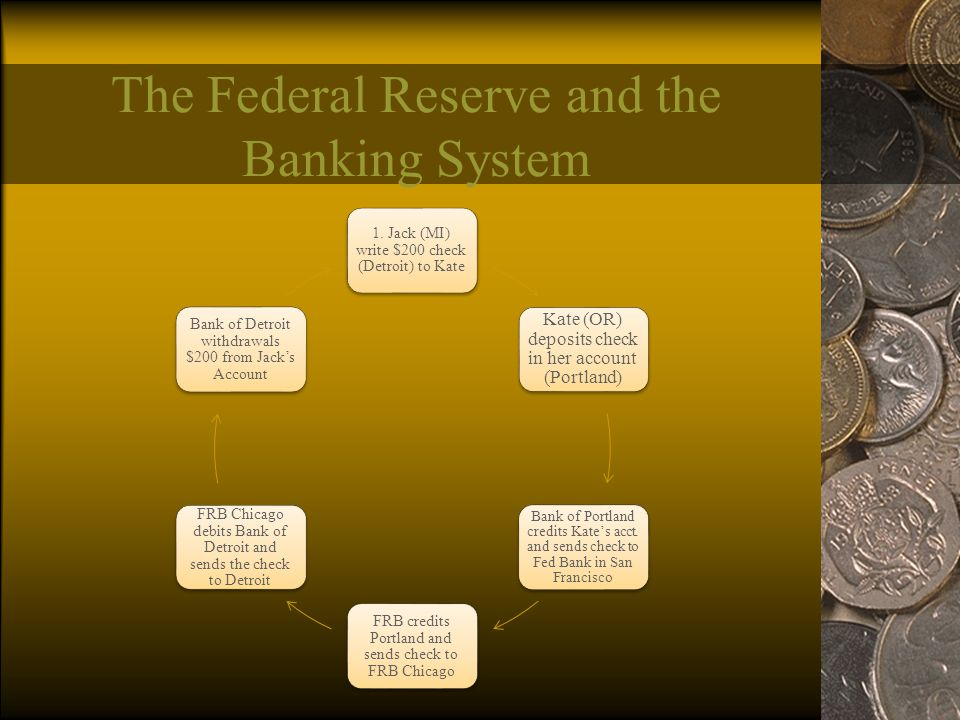 The Federal Reserve and the Banking System 1.