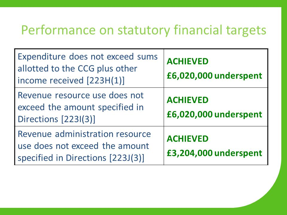 Performance on statutory financial targets Expenditure does not exceed sums allotted to the CCG plus other income received [223H(1)] ACHIEVED £6,020,000 underspent Revenue resource use does not exceed the amount specified in Directions [223I(3)] ACHIEVED £6,020,000 underspent Revenue administration resource use does not exceed the amount specified in Directions [223J(3)] ACHIEVED £3,204,000 underspent