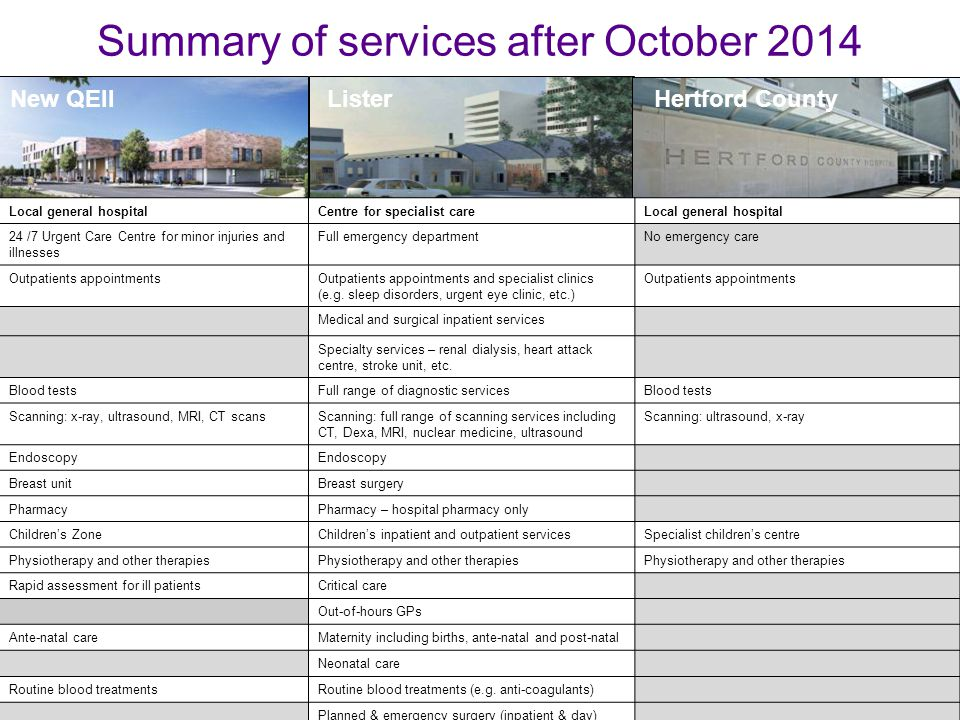 New QEIIListerHertford County Summary of services after October 2014 Local general hospitalCentre for specialist careLocal general hospital 24 /7 Urgent Care Centre for minor injuries and illnesses Full emergency departmentNo emergency care Outpatients appointmentsOutpatients appointments and specialist clinics (e.g.