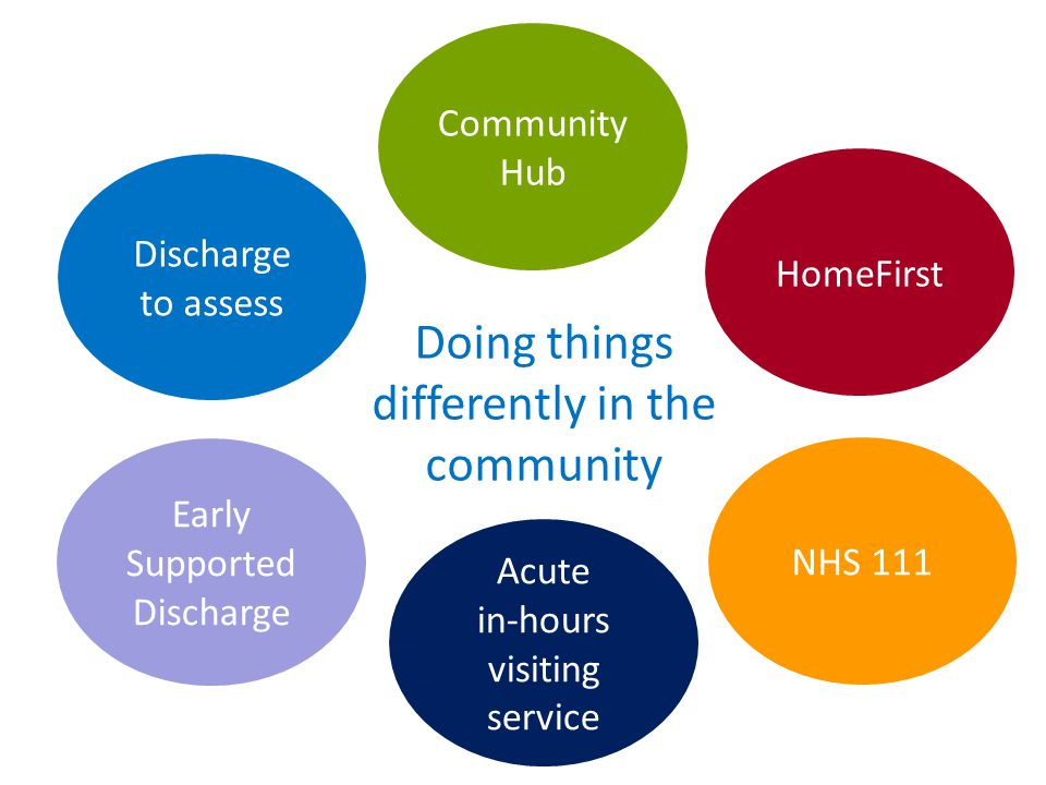 HomeFirst Community Hub Discharge to assess Early Supported Discharge NHS 111 Acute in-hours visiting service Doing things differently in the communit