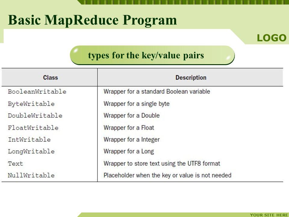 YOUR SITE HERE LOGO 4 Basic MapReduce Program types for the key/value pairs