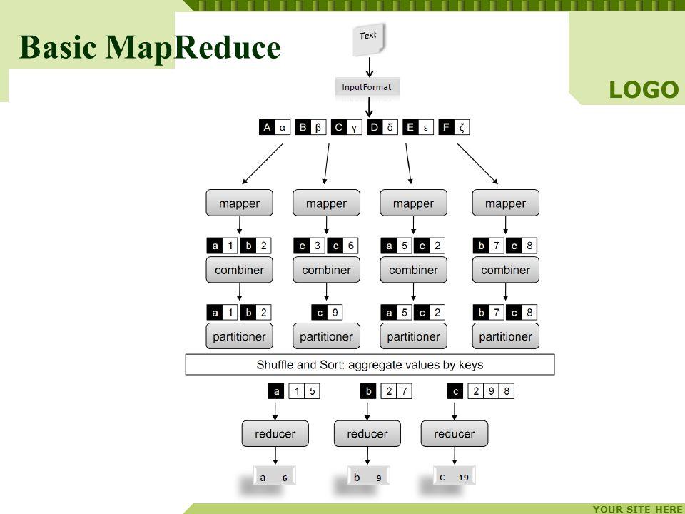 YOUR SITE HERE LOGO Basic MapReduce