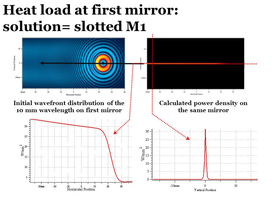 Initial wavefront distribution of the 10 mm wavelength on first mirror Calculated power density on the same mirror Heat load at first mirror: solution