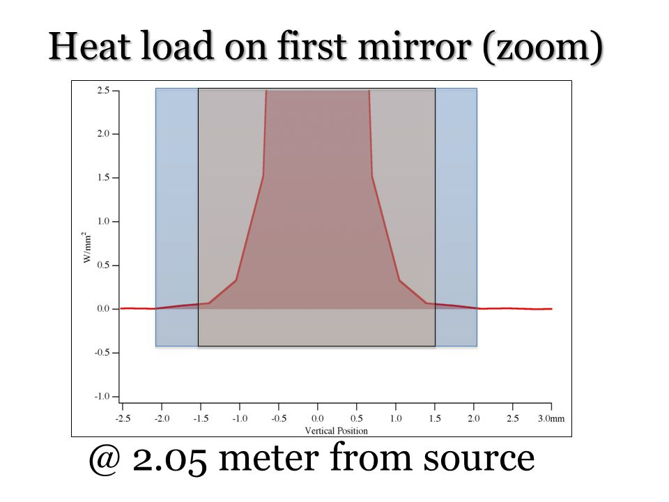 @ 2.05 meter from source Heat load on first mirror (zoom)