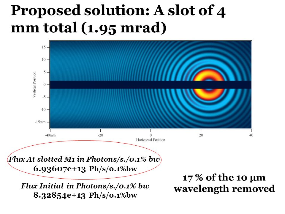 Proposed solution: A slot of 4 mm total (1.95 mrad) Flux At slotted M1 in Photons/s./0.1% bw 6.93607e+13 Ph/s/0.1%bw Flux Initial in Photons/s./0.1% b