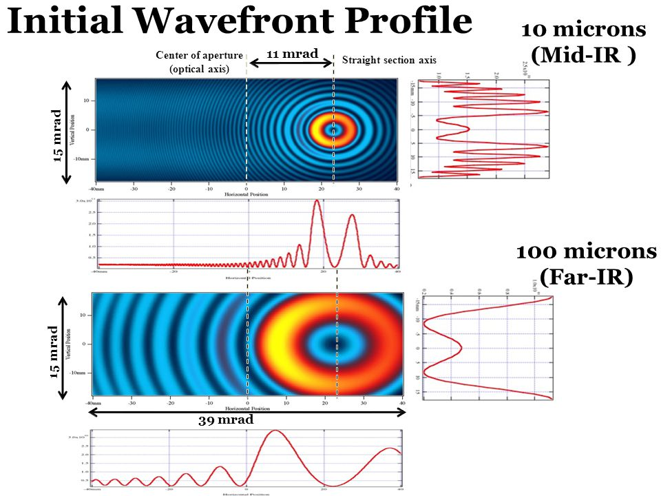 10 microns (Mid-IR ) 100 microns (Far-IR) Initial Wavefront Profile Center of aperture (optical axis) Straight section axis 11 mrad 15 mrad 39 mrad
