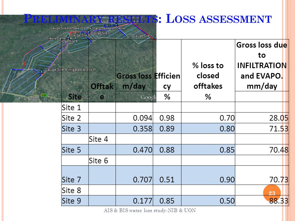 P RELIMINARY RESULTS : L OSS ASSESSMENT 23 AIS & BIS water loss study-NIB & UON Site Offtak e Gross loss m/day Efficien cy % loss to closed offtakes Gross loss due to INFILTRATION and EVAPO.