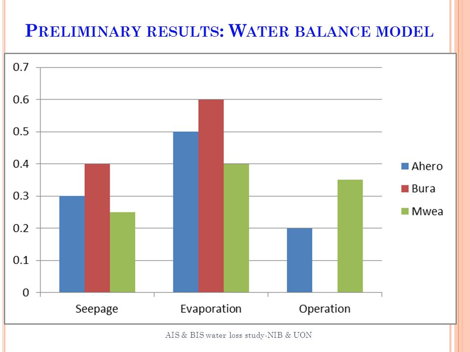 P RELIMINARY RESULTS : W ATER BALANCE MODEL 28 AIS & BIS water loss study-NIB & UON