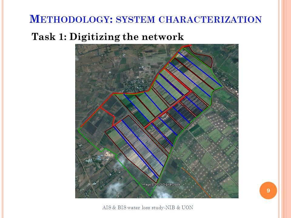 M ETHODOLOGY : SYSTEM CHARACTERIZATION Task 1: Digitizing the network 10 AIS & BIS water loss study-NIB & UON