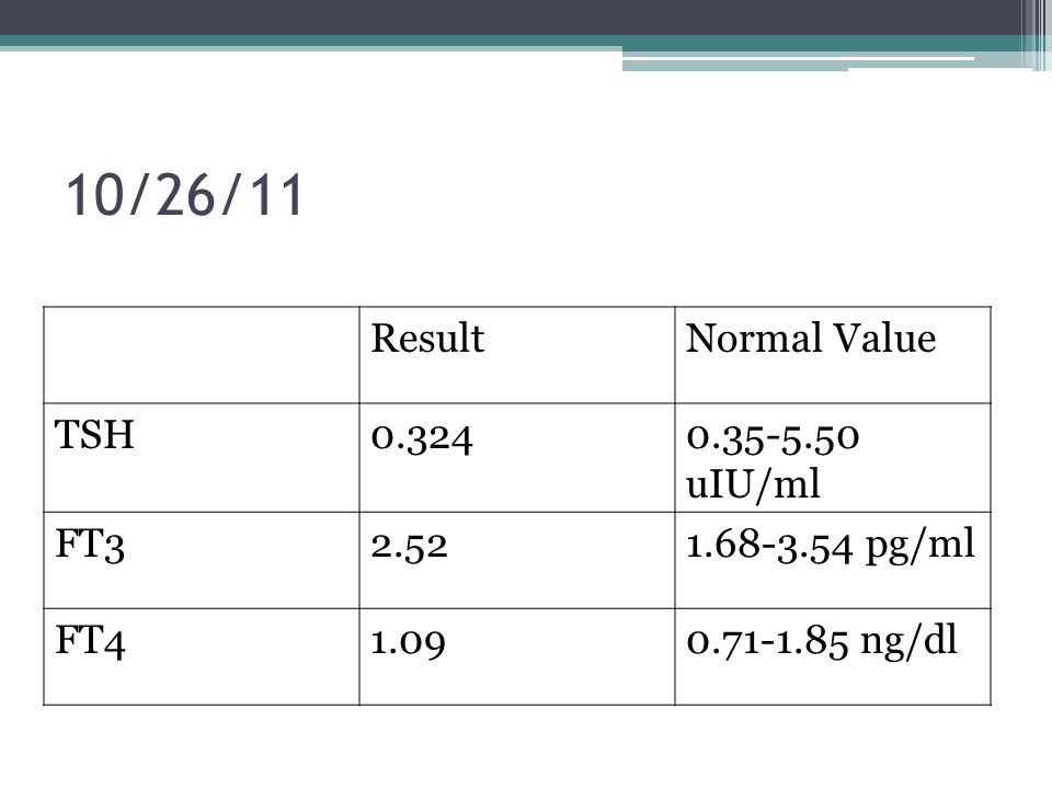 PGH (2008)PCS-PSGS-PAHNSI (2008) Done after RAILimited usefulness and is NOT necessary in low risk patients who are clinically free of residual tumor w/ undetectable serum Tg and has negative neck ultrasound NOT necessary if the Tg is elevated and ultrasound of the neck is positive, since therapeutic options (surgery or RAI ablation) are already warranted.