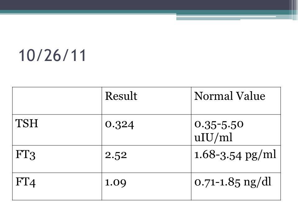10/26/11 ResultNormal Value TSH0.3240.35-5.50 uIU/ml FT32.521.68-3.54 pg/ml FT41.090.71-1.85 ng/dl
