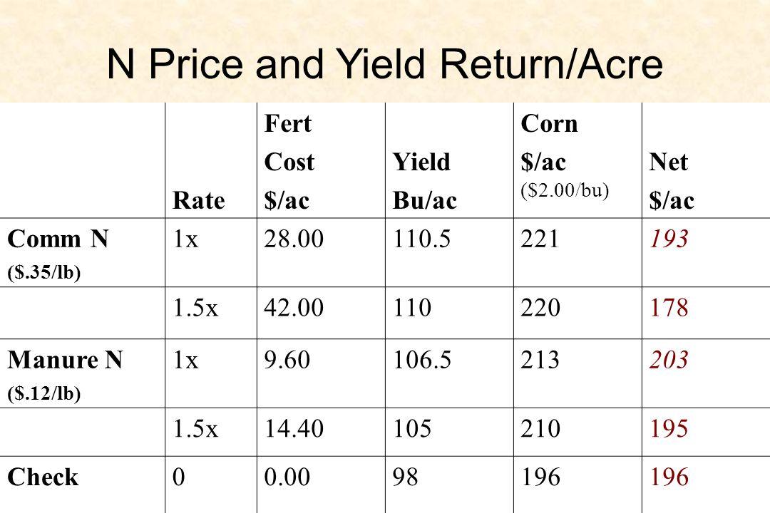 Rate Fert Cost $/ac Yield Bu/ac Corn $/ac ($2.00/bu) Net $/ac Comm N ($.35/lb) 1x28.00110.5221193 1.5x42.00110220178 Manure N ($.12/lb) 1x9.60106.5213203 1.5x14.40105210195 Check00.0098196 N Price and Yield Return/Acre