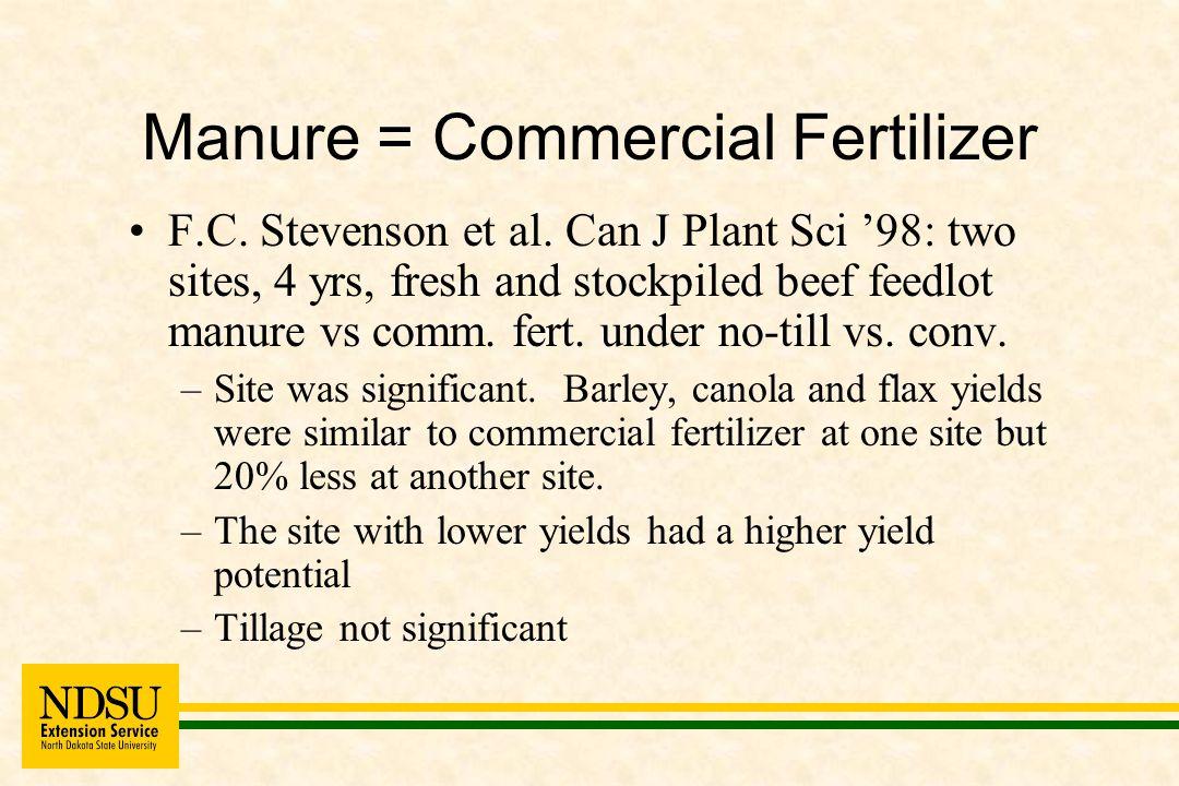 Manure = Commercial Fertilizer F.C. Stevenson et al.
