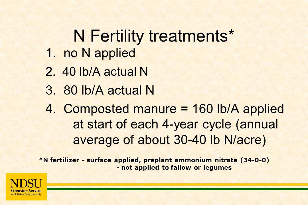 N Fertility treatments* 1. no N applied 2. 40 lb/A actual N 3.